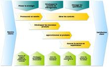 La cartographie des processus donne une vue à haut niveau de l'organisation de l'entreprise, en visualisant les principaux macro-processus. La cartographie des processus donne du sens au management.