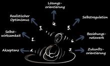 Die sieben Faktoren der inneren Stärke.