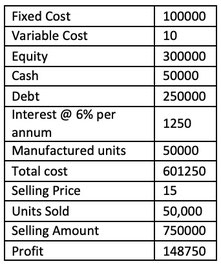 Example leverage Debt to Equity stock analysis
