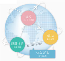 地球思考(東京女子学園のHPより)