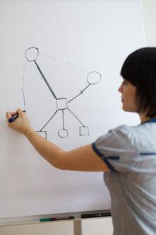Teamcoaching, Teamentwicklung, Moderation und Konfliktmanagement