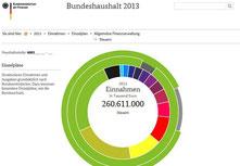 Einnahmen Deutschland Bundeshaushalt 2013- Einnahmen aus Steuern