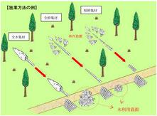 集材システム別の林地残材発生場所