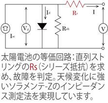 太陽電池の等価回路:直列ストリングのRs(シリーズ抵抗)を求め、故障を判定。天候変化に強いソラメンテ-Zのインピーダンス測定法を実現しています。