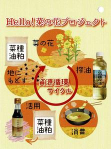 菜の花プロジェクトタグ