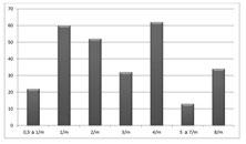 Fig. 3 - Fréquence des Crises (par mois)