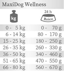 Trockenfutter MaxiDog Wellness von Reico Fütterungsempfehlung
