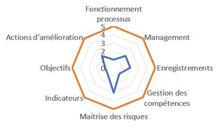 L'indicateur de maturité organisationnelle