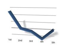 名古屋のWeb制作会社、経常利益のグラフ。