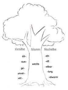Wortart Wortstamm, Verben unterscheiden lernen, was sind verben grundschule, was sind verben erklärung, verben grundform infinitiv, verb tunwort tätigkeitswort