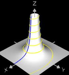 3D Lituus-Spirale und erzeugter Rotationskörper