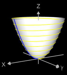 3D Paraboloide Spirale auf Rotationsparaboloid als erzeugter Rotationskörper