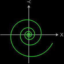 Logarithmische Spirale