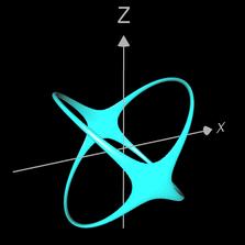 Schnittkurve zweier Zylinder mit a=0.001 (Zoom)