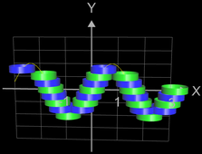 Funktionsgraph aus Zylindern für f(x) = sin(x) mit H=0.25 D=1
