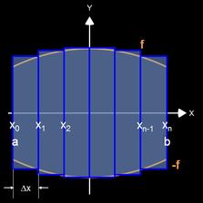 Äußeres Rotationsvolumen um x-Achse (Herleitung) - 1