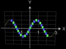 Funktionsgraph aus Zylindern für f(x)=sin(x) mit D=H=0.25