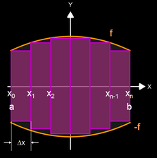 Rotationsvolumen um x-Achse (Herleitung)