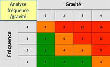 Lors de la formation AMDEC processus, les stagiaires réalisent un exercice d'AMDEC sur un processus de leur entreprise, ici une restitution du risque fréquence gravité.