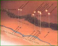 """Le lien entre Orion et les pyramides - Source : """"Les enfants de la Matrice"""" de David Icke - Cliquer pour agrandir"""