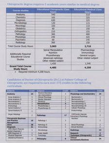ドクターバンカイロプラクティック:アメリカ カイロプラクティック大学 教育