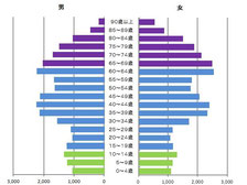 2010年の逗子市男女別・年齢別人口分布