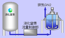 低温反応制御システム