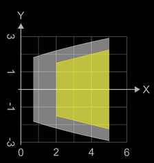 Doppelwandiger Rotationskörper: Querschnitt