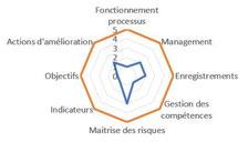Le management des organisations développe la maturité des processus.
