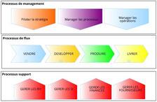 La cartographie des processus est une représentation de haut niveau des processus de l'entreprise.