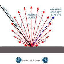 Glossmetro - Luce speculare e riflessione diffusa