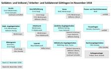 Aufgabenverteilung im Arbeiter- und Soldatenrat, November 1918