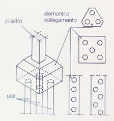fondazione a pali - elementi di collegamento tra la struttura portante e l'estremità dei pali