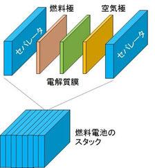 図3:燃料電池のスタック構造