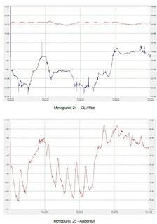Langzeitmessung Feuchtigkeit und Temperatur