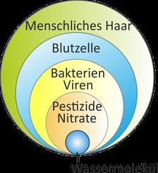 Umkehrosmose, Osmosewasser, Reines Wasser Wasserfilter, Trinkwasserfilter, Umkehrosmoseanlagen und Aktivkohlefilter von PureWater Backnang für die Region Waiblingen, Affalterbach, Oppenweiler, Marbach und Winnenden.