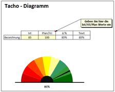 Tacho-Diagramm