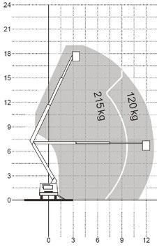 GTA 190 Diagramm