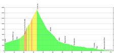 6. Etappe  Höhenprofil