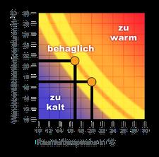 Temperatur-Behaglichkeits-Kurve