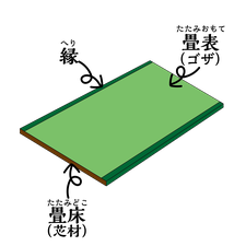 畳、へり縁、畳表、ゴザ、畳床、芯材
