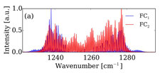 Overlapping optical spectra of two typical QCL Frequency Comb Lasers