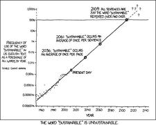 Grafik: Nachhaltigkeit - immer noch ein hilfreicher Begriff?