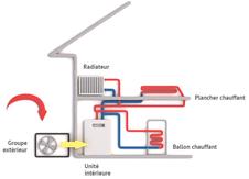 fonctionnement pompe à chaleur air/eau
