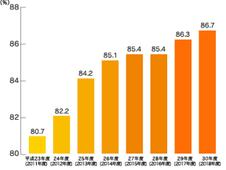 都市ガス物件入居率推移表