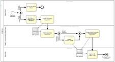 Démarche ISO 9001 PME, les processus