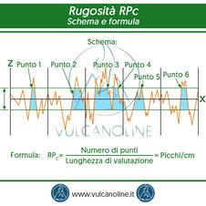 Rugosita RPc - schema e formula