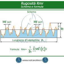 Rugosita Rmr(c) - schema