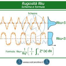 Rugosita Rku - schema e formula