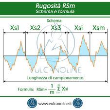 Rugosita RSm - schema e formula